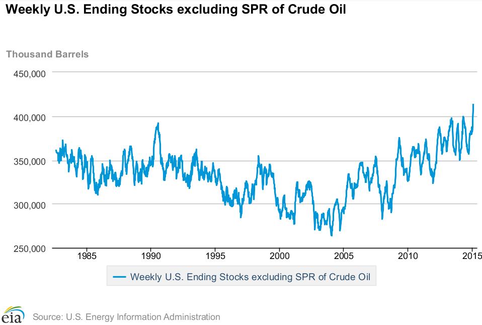 Первая полноценная коррекция на рынке нефти за полгода