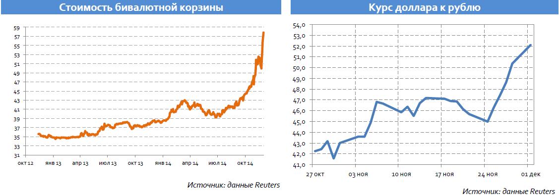На этой неделе рубль продолжит демонстрировать ослабление, следуя за тенденциями на сырьевых площадках
