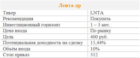 Акции Лента-др. Рекомендация - ПОКУПАТЬ