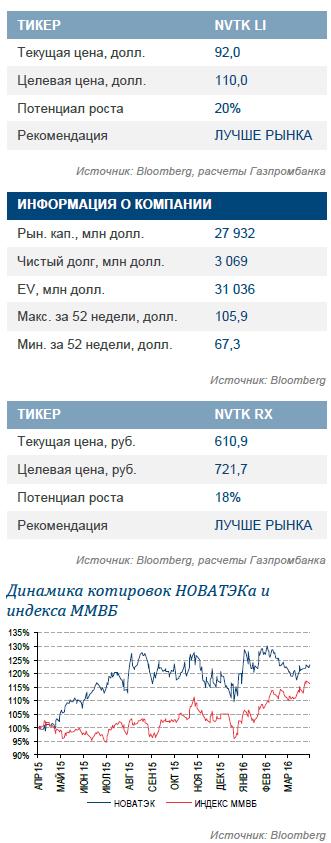НОВАТЭК: отчет за 1К16 по МСФО – рост за счет нефтедобычи, хорошие долговые метрики