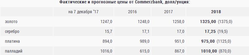 Commerzbank: Золото в 2018 году продолжит рост