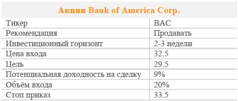 Акции Bank of America Corp. Рекомендация - Продавать