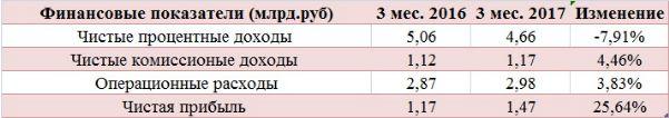 Банк Санкт-Петербург метит в «десяточку»