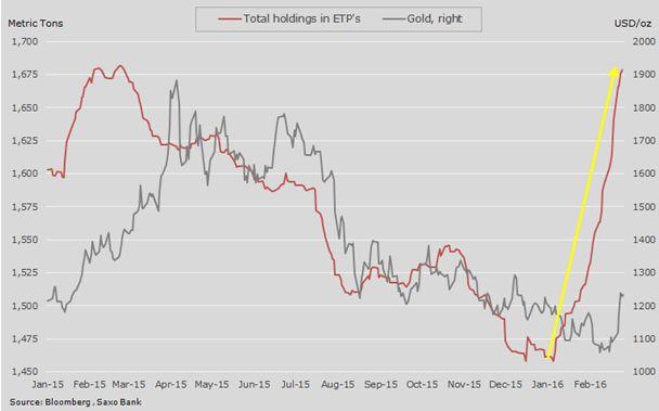Нефть дорожает на фоне ограничения добычи в США, золото ищет поддержку