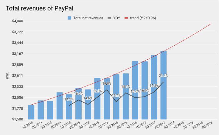 Спекулянты перегрели PayPal