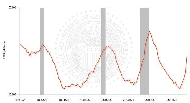 ФРС США: Рекордный рост просрочки по корпоративным кредитам