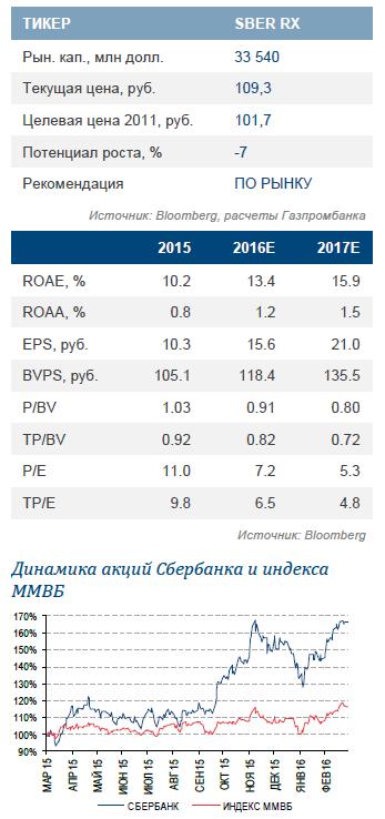 Сбербанк: сравнительно слабые доходные метрики сбалансировались доходом от валютных операций
