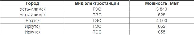 Дерипаска продолжает развивать майнинг в России