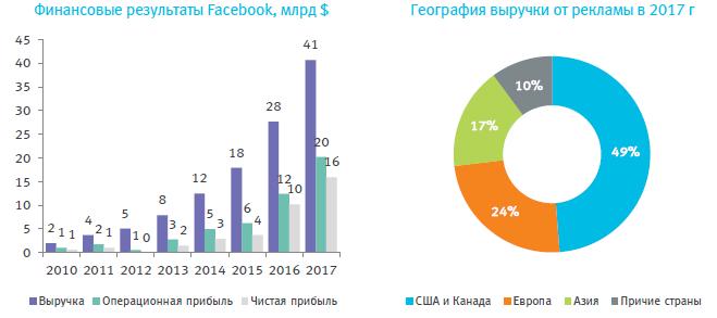 Facebook – покупка