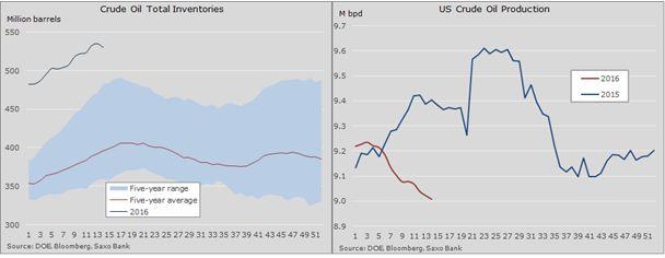 Трейдеры покупают нефть на фоне неожиданного сокращения запасов