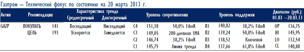 Газпром: откат на фоне «бычьего» тренда