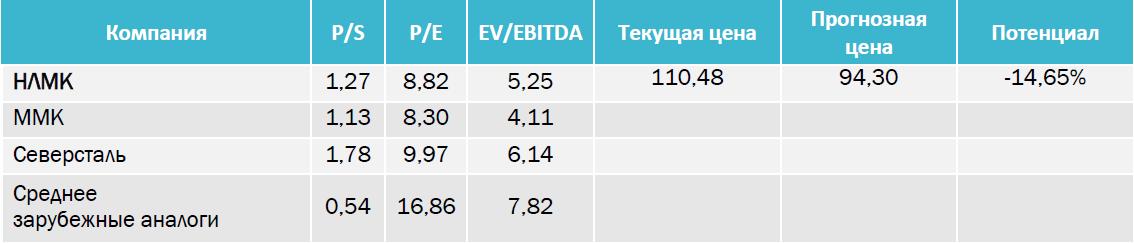 НЛМК направит на дивиденды 83% от FCF за 2016 г.