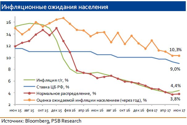 ЦБ РФ сохранил ключевую ставку на уровне 9,0%
