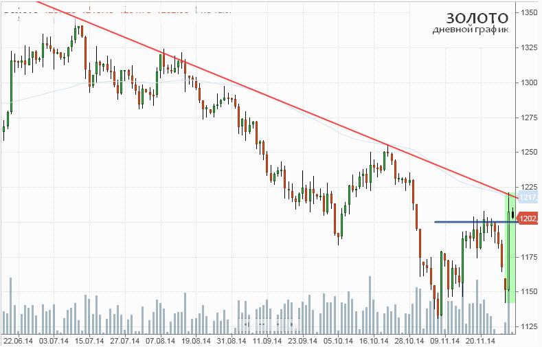 Снижение рейтинга Японии, слабость доллара, рост цены на нефть стали факторами взлета цены золота выше омтетки $1200 за унцию