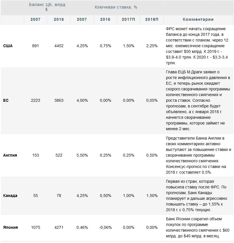 Перспективы монетарного ужесточения со стороны крупнейших ЦБ вызывают скепсис