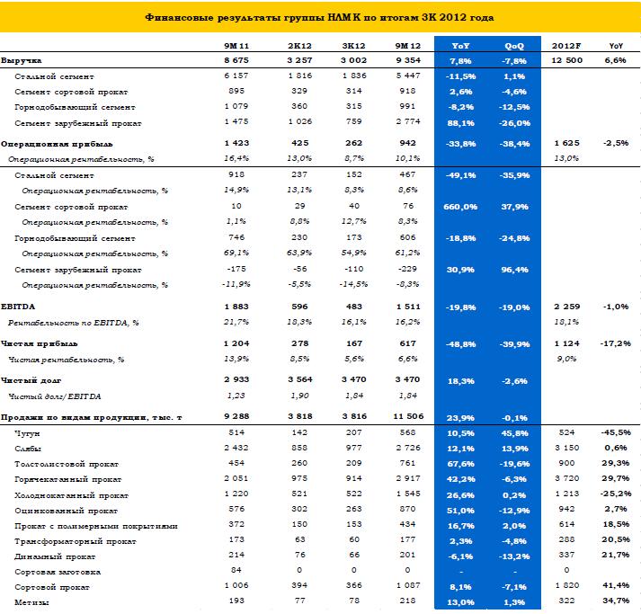 НЛМК: финансовые итоги 3К12