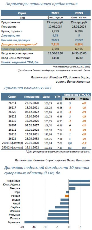 Минфин предложит: 26225 (16 лет) и 26223 (6 лет)