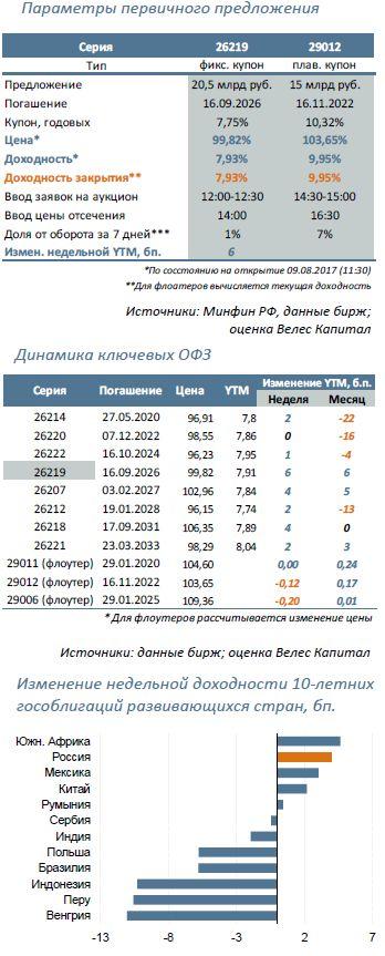 Минфин предложит: 26219 (9 года) и 29012 (5 лет)