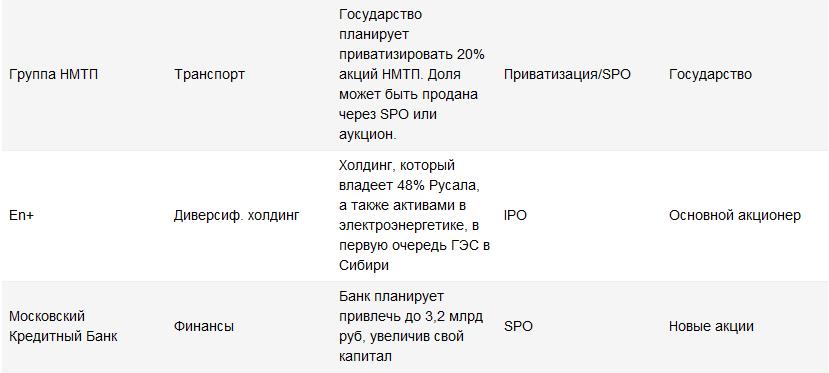 Российский рынок - один из самых дешевых среди развивающихся стран
