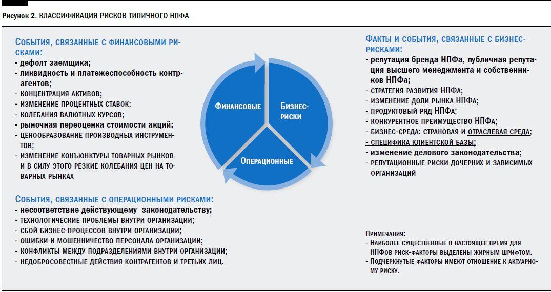 О сложностях введения единого норматива достаточности для небанковских участников российского финансового рынка