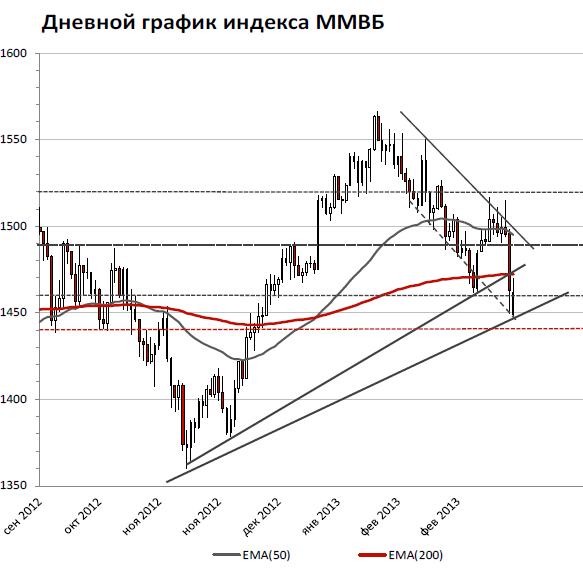 Во вторник российскому рынку не удалось продемонстрировать уверенную динамику