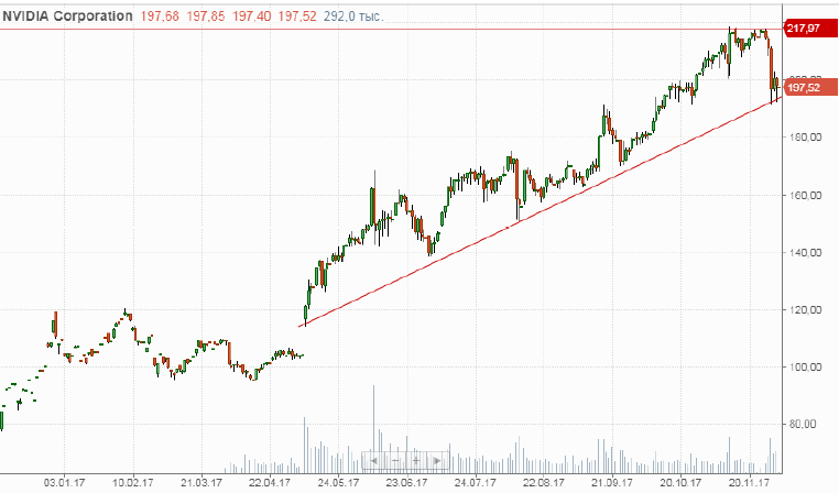 Покупка акций NVIDIA Corporation, inc. (BBY)