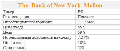 Акции The Bank of New York Mellon. Рекомендация - ПОКУПАТЬ