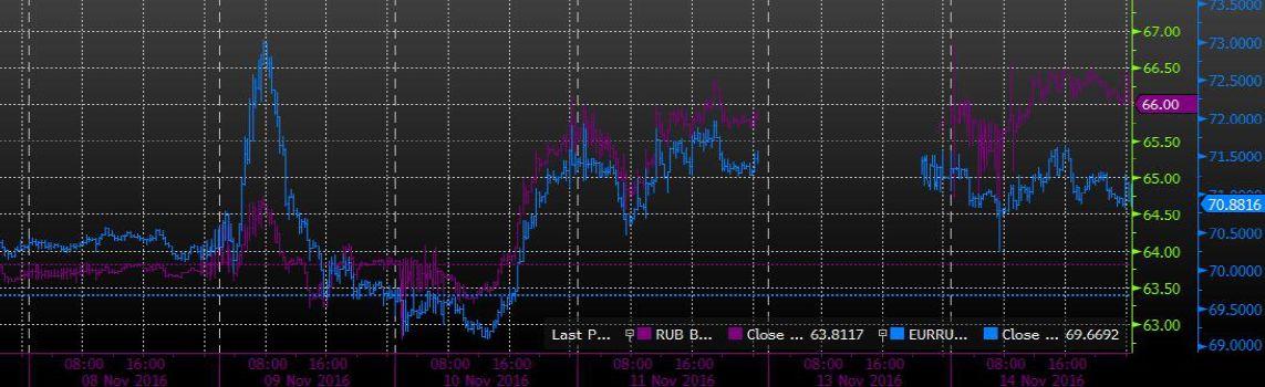 Нефтегазовый и финансоваый сектора оказались в лидерах снижения
