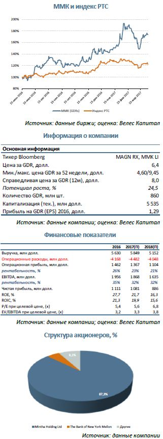 ММК  Самая прибыльная компания среди российских металлургов