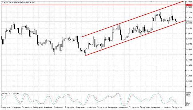 Валютная пара EUR/USD пока не может определиться с дальнейшим направлением
