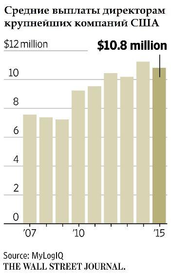 Выплаты американским топ-менеджерам упали как в кризисном 2008 году