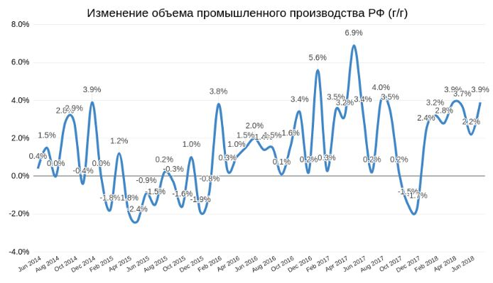 Нефтянка держит индекс Мосбиржи на плаву