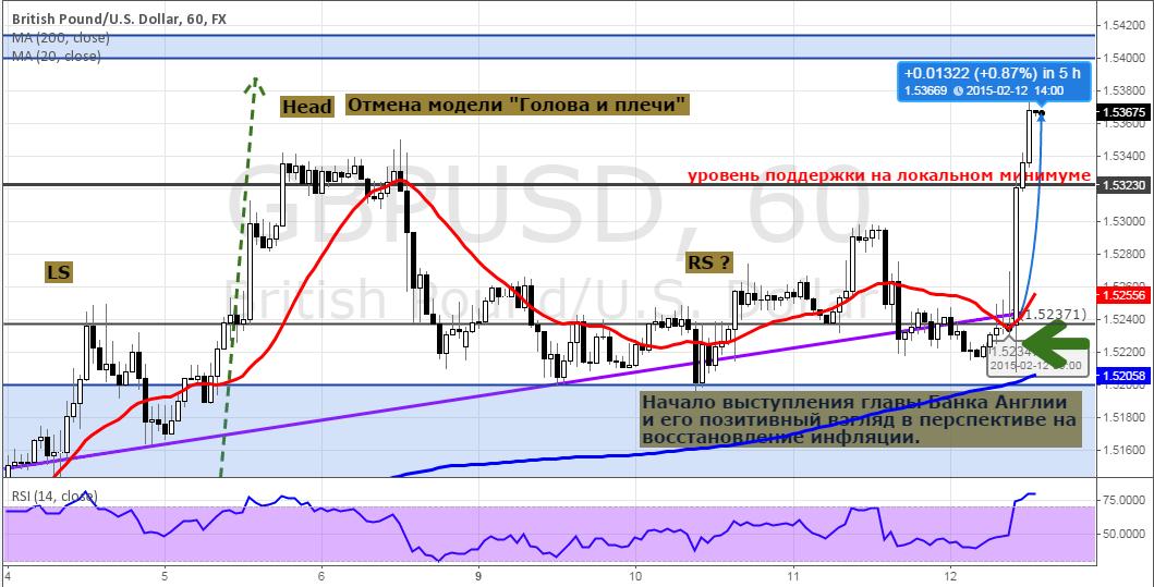 """Последняя """"бычья агония"""" USD и ожидание сигналов на коррекцию"""