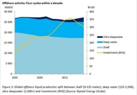 Индустрия морской нефтедобычи серьезно пострадала и, возможно, никогда не оправится