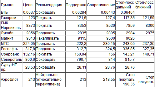 Оценка ситуации по индексу ММВБ (закр.1912,48)
