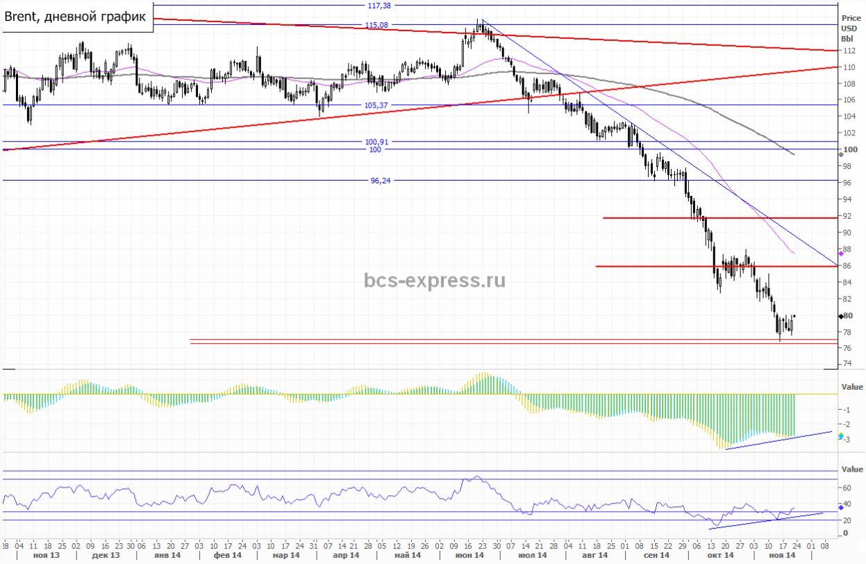 Премаркет: Рубль укрепляется, индекс ММВБ переписывает годовые максимумы