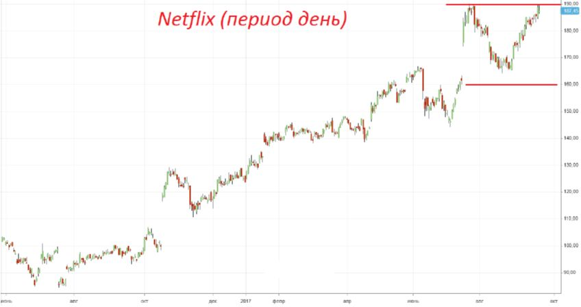 Продажа акций «Netflix»