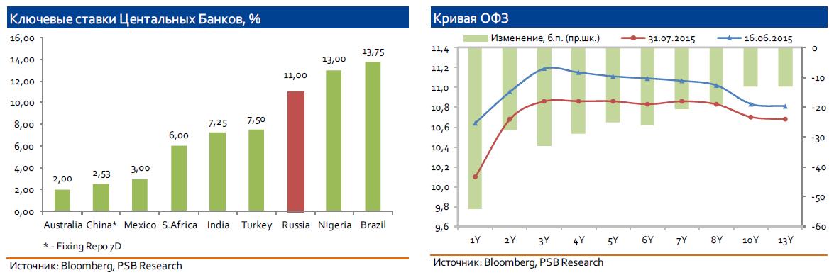 Банк России не оставляет попытки поддержать экономику
