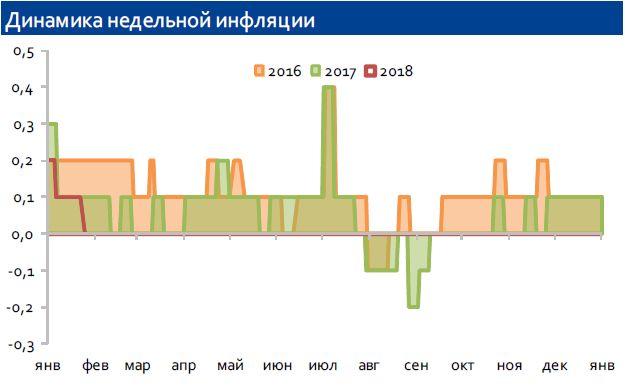 Заседание Банка России 9 февраля: ожидаем снижения ставки на 50 б.п.