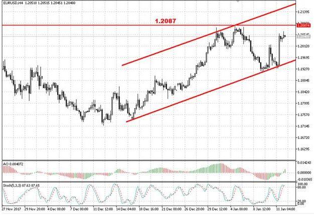Валютная пара EUR/USD выросла после протокола заседания ЕЦБ