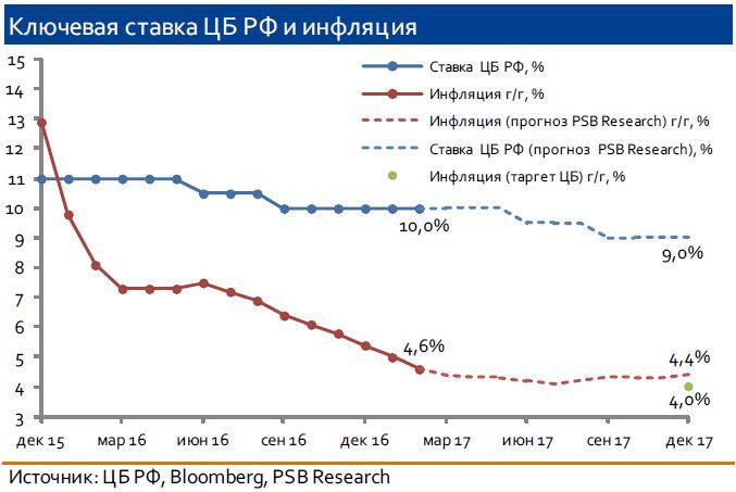 Заседание Банка России 24 марта 2017г.: вероятность снижения ключевой ставки невысока