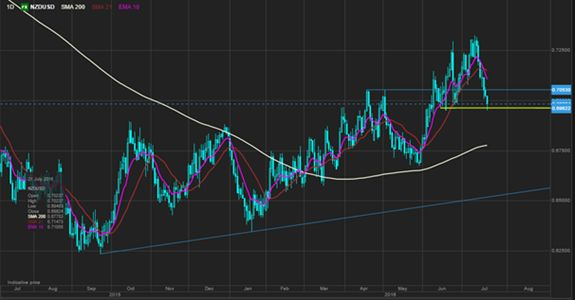 Иена падает под влиянием слухов о стимулах, рынок в ожидании заседания ЕЦБ