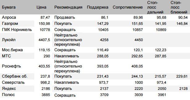 Оценка ситуации по индексу Мосбиржи (закр.2357,62 (+0,53%)) Во вторник утром видим ожидаемый откат