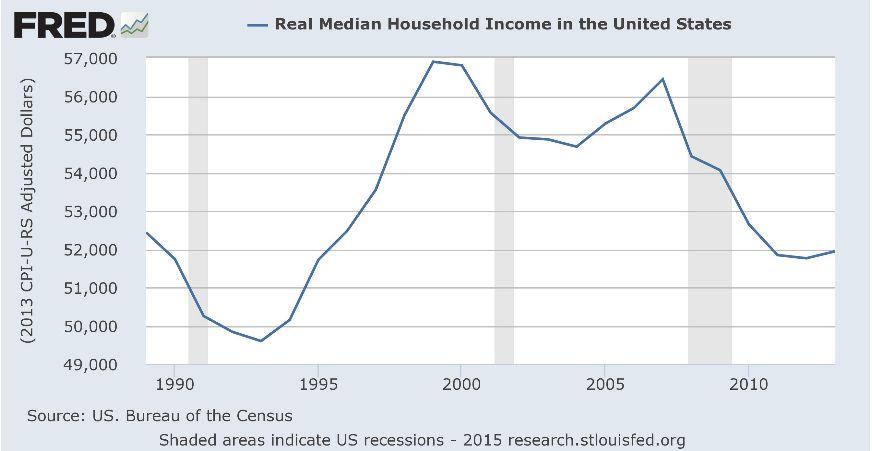 Снова об американских долгах и доходах
