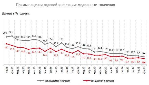 ЦБ РФ снизил ключевую ставку на 0,25 п.п. до 7,25% годовых