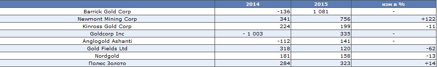 Итоги 2015 – борьба за денежный поток