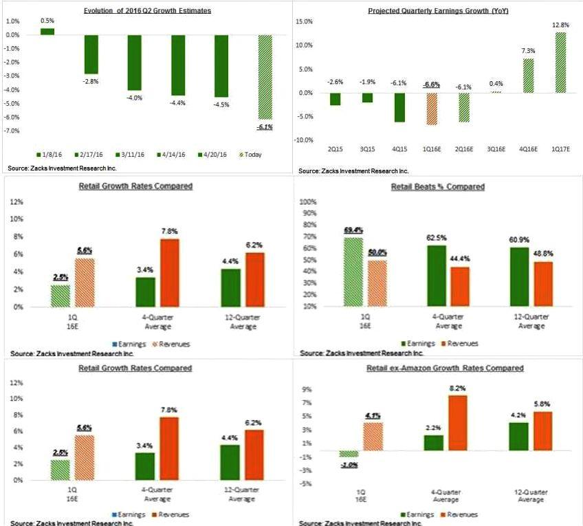 Рынок вошел в период роста. По прогнозам, во втором полугодии прибыли компаний S&P 500 увеличатся