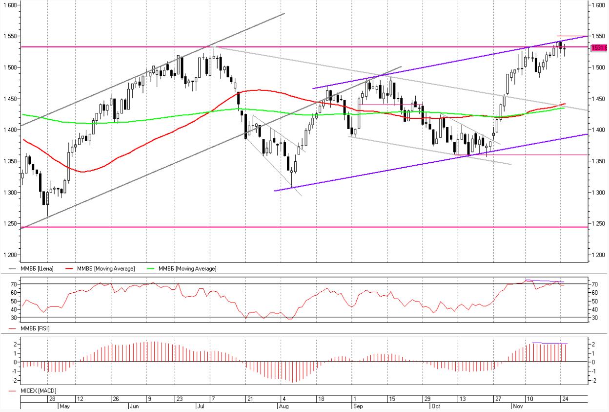 Премаркет: Доллар резко укрепился на слабых перспективах нефти