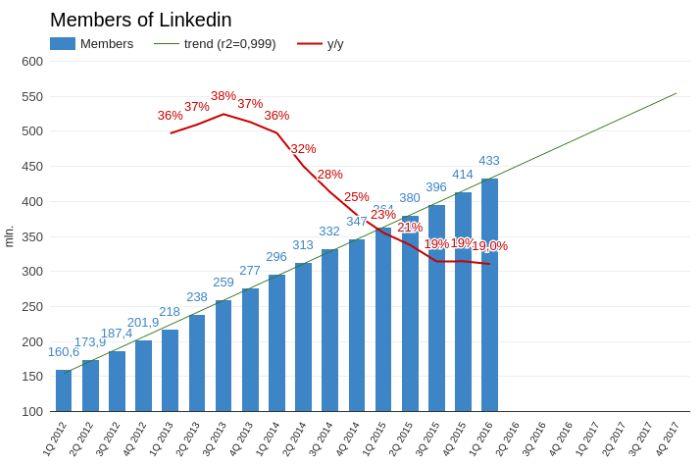 LinkedIn идет на повышение