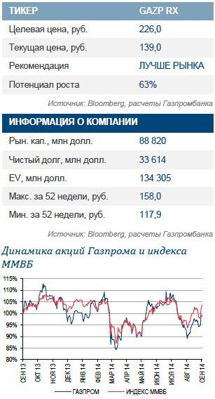 Газпром. Начало непростого года